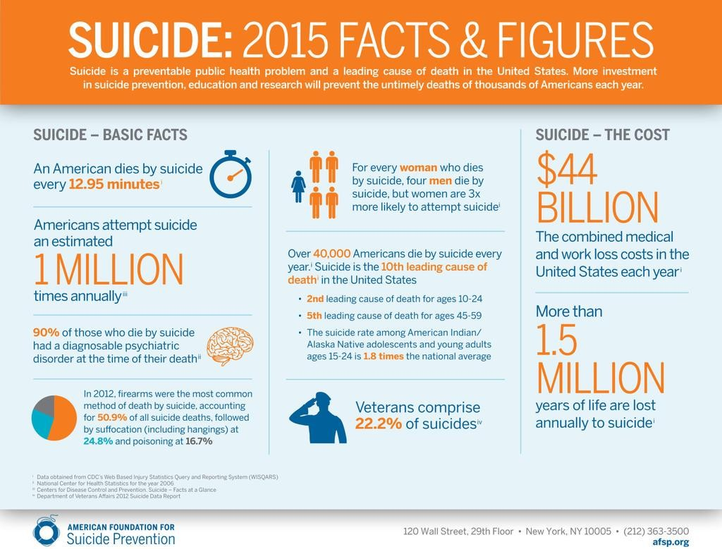 afsp-suicide-facts-2015
